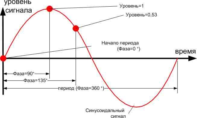 фаза звуковой волны