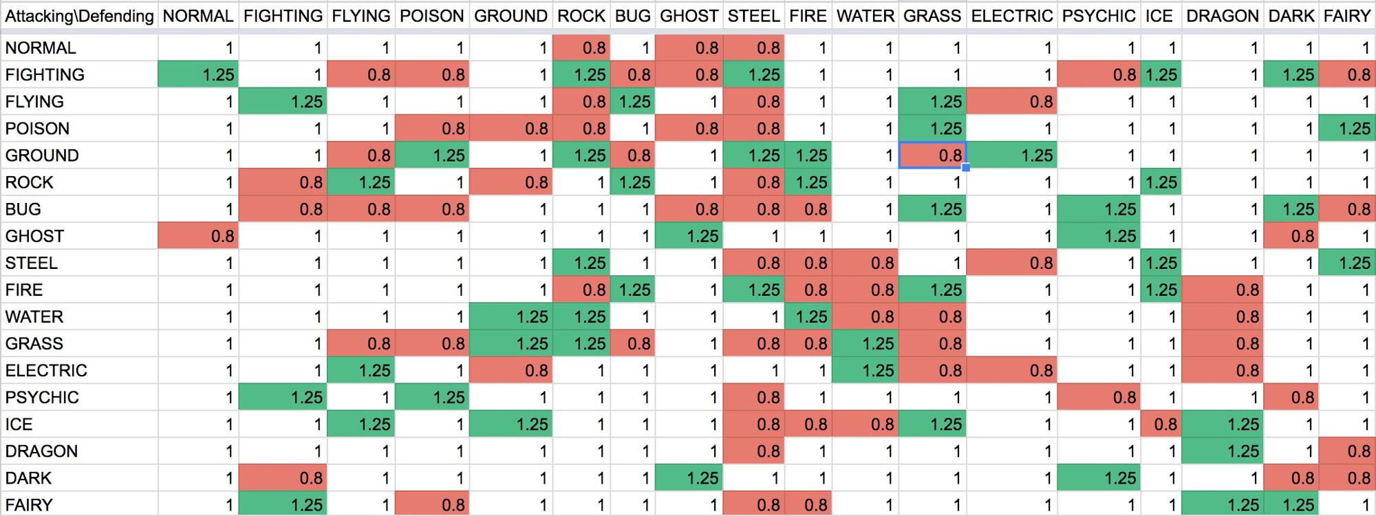 сравнительная таблица классов покемонов