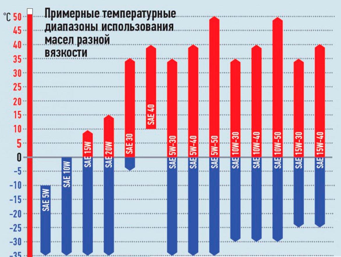 таблица зависимости вязкости от температуры