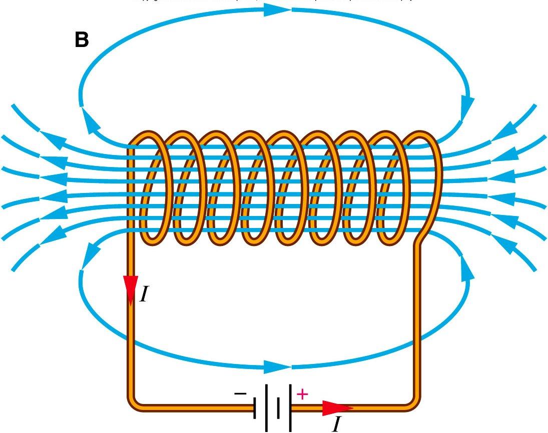 физика электромагнитные явления 19a