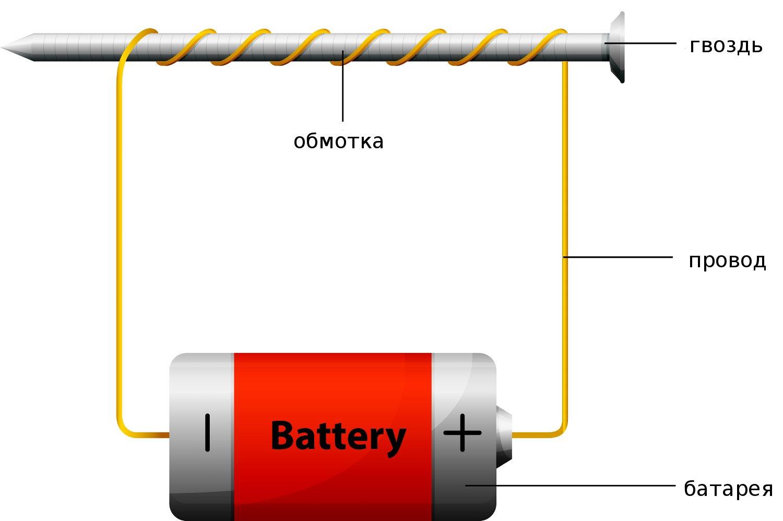 физика электромагнитные явления 19b