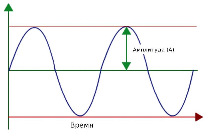 механические колебания и волны-03
