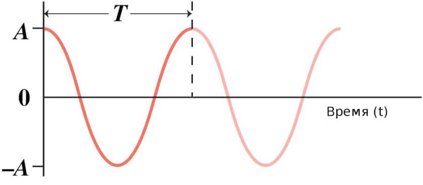 механические колебания и волны-04