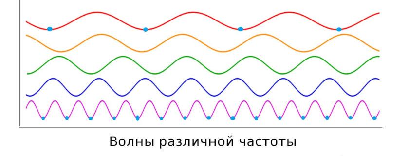 механические колебания и волны-05