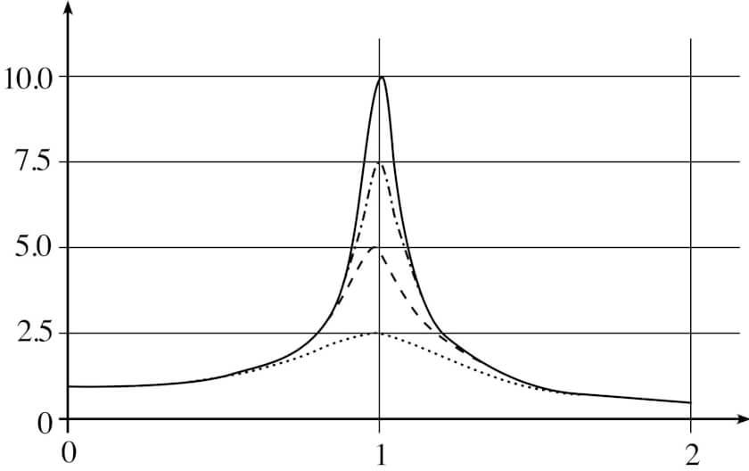 механические колебания и волны-10