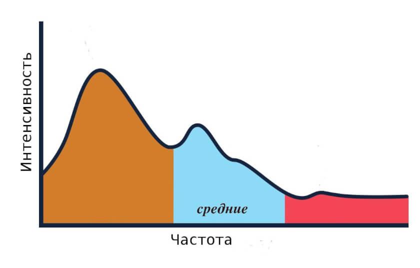 частотный диапазон звука-03