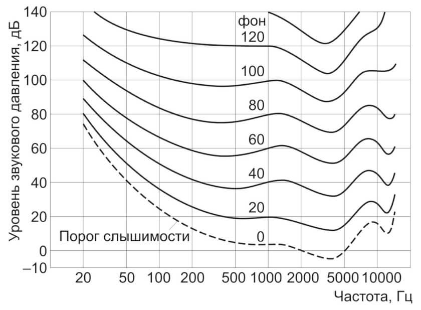 частотный диапазон звука-09