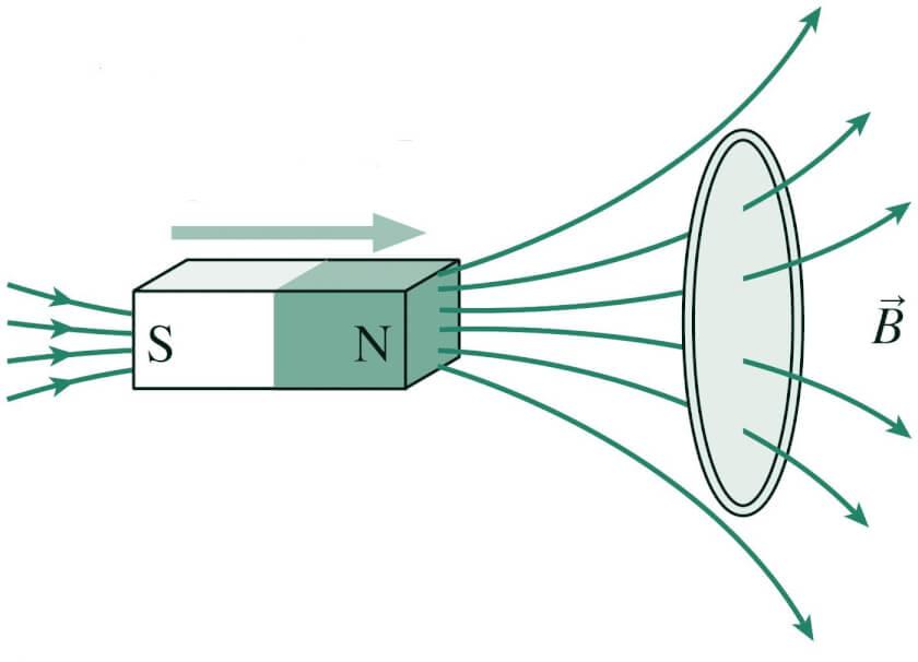 явление электромагнитной индукции тока-05