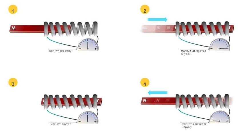 явление электромагнитной индукции тока-06