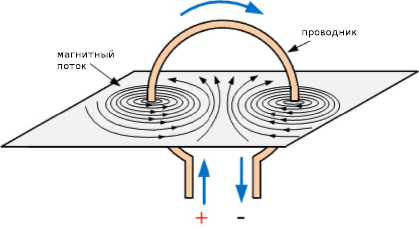 явление электромагнитной индукции тока-07