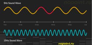 Звуковые волны их разновидности и особенности понятным языком