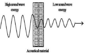 поглощение звуковых волн